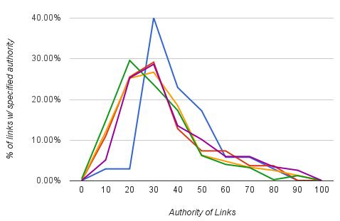 Client link profile